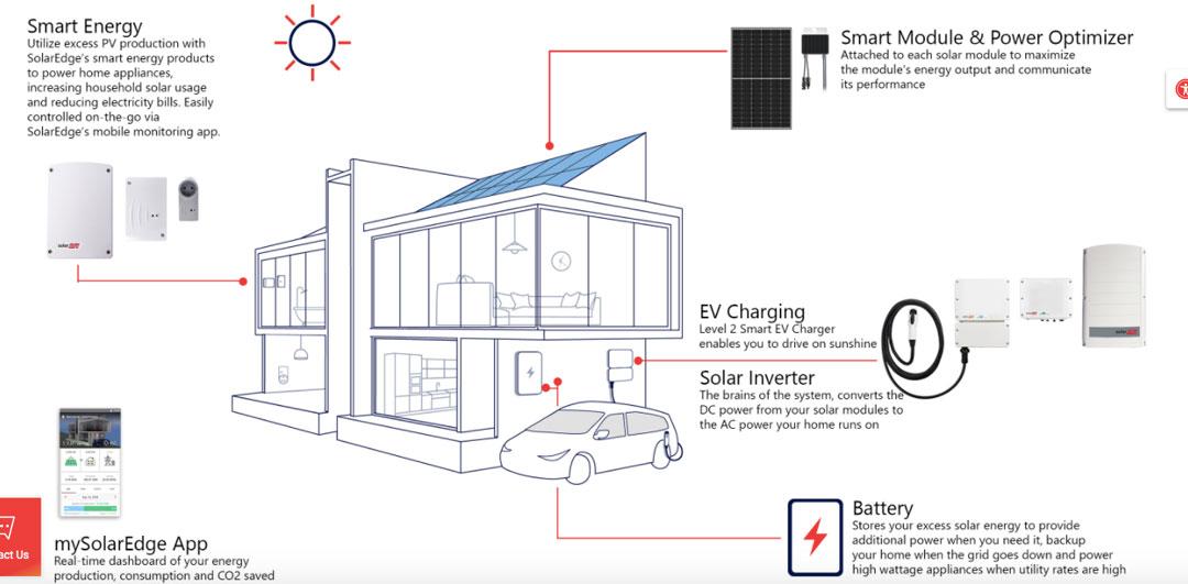 Solar Edge Fact Sheet