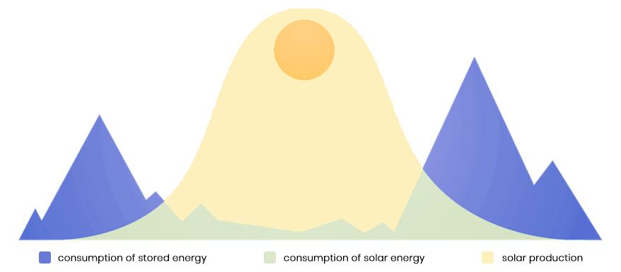 Solax Energy Stroage Installer
